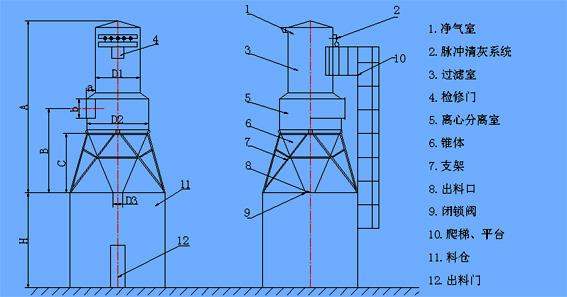 CFMC系列木工旋风脉冲袋式除尘器