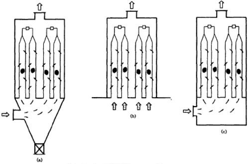 UF系列单机袋式除尘器的三种组装形式