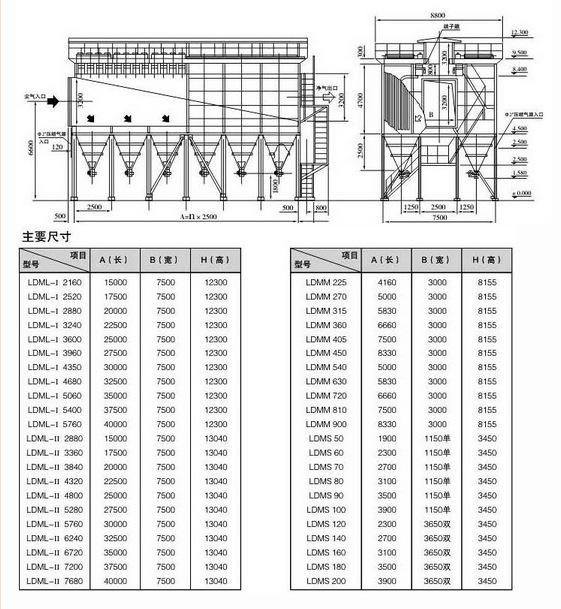 LDM-LMS型系列离线(在线)清灰脉冲袋式除尘器