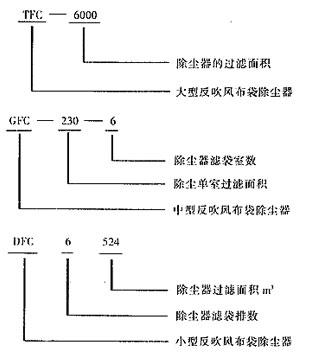 TFC、GFC、DFC型反吹风布袋除尘器选型