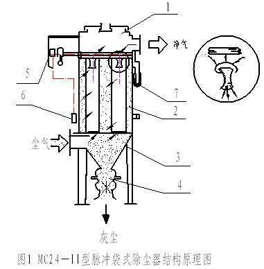 脉冲袋式除尘器