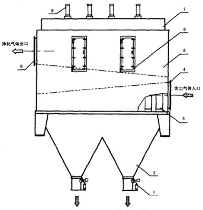 HKD型烘干机抗结露袋式除尘器结构