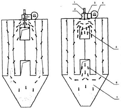 HKD型烘干机抗结露袋式除尘器工作原理