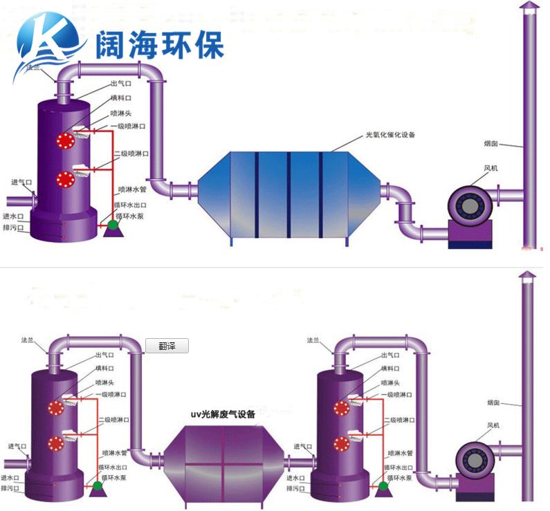 UV光解氧化装置