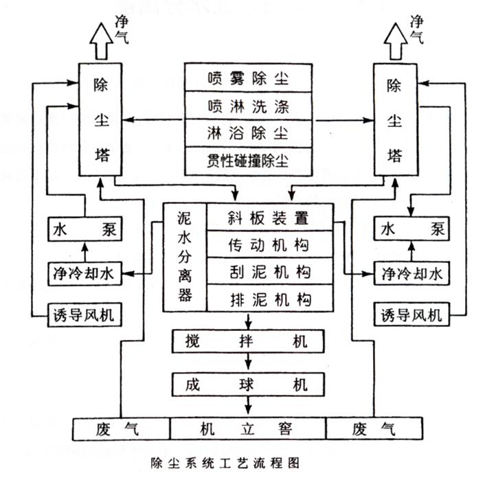 除尘系统工艺流程图