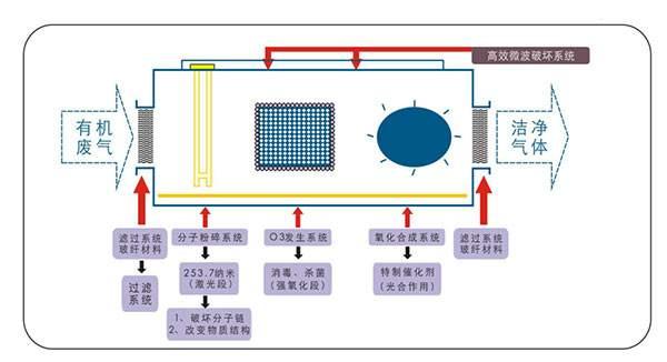 UV光氧催化废气净化器工作原理
