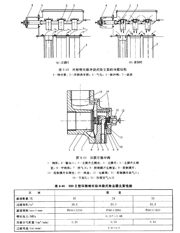 HD-II型环隙喷吹脉冲袋式除尘器结构
