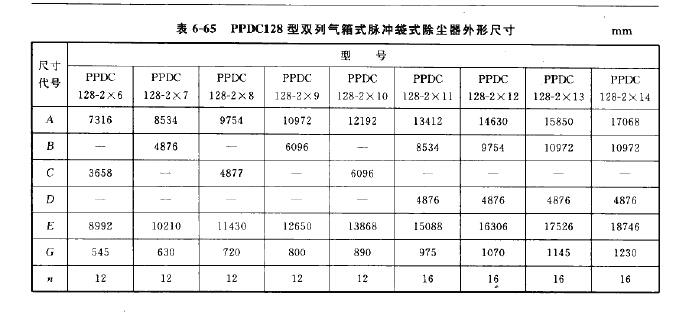 PPDC128型双列气箱式脉冲袋式除尘器