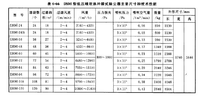 DSM型低压喷吹脉冲袋式除尘器