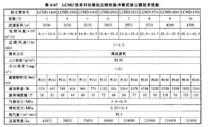 LCMD型长袋低压喷吹脉冲袋式除尘器