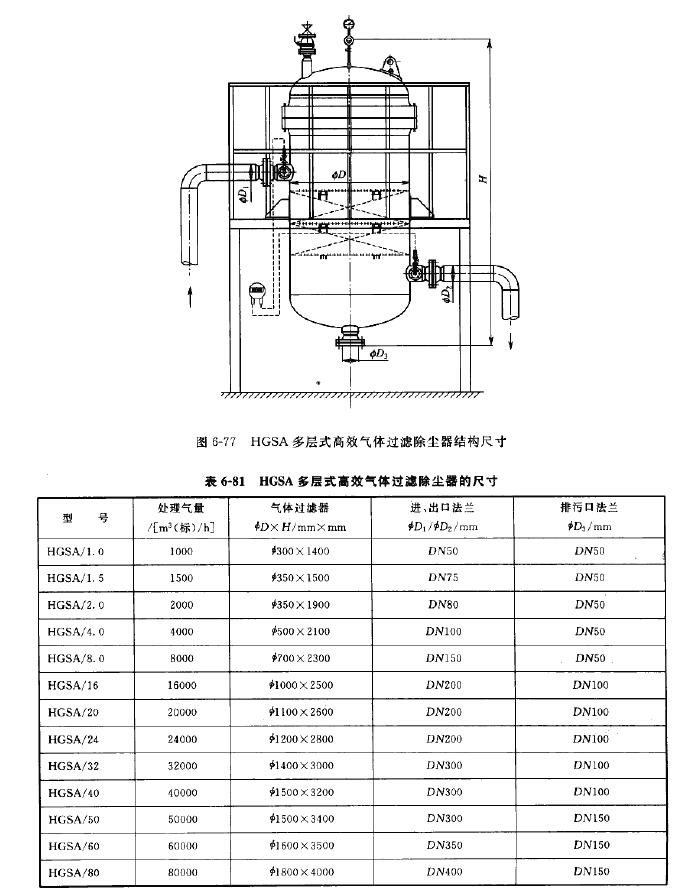 HGSA多层式髙效气体过滤除尘器