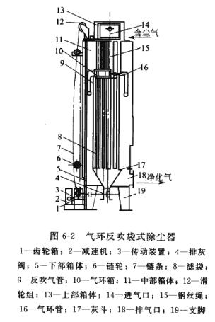 QH型气环反吹袋式除尘器
